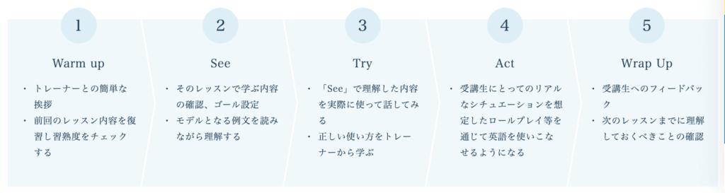 lesson step